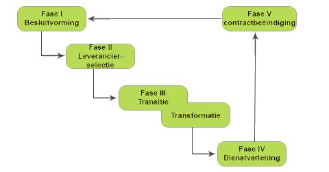 oursourcing-schema