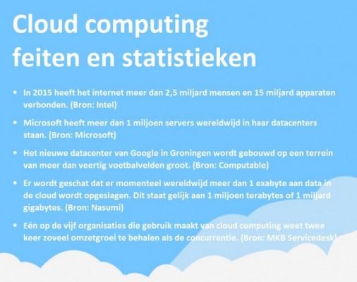 Cloud computing feiten en statistieken